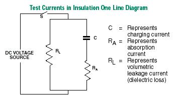 pruebas de resistencia de aislamiento eléctrico